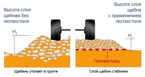 geotekstily2