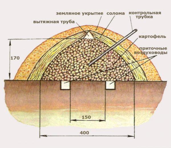Схема хранилища