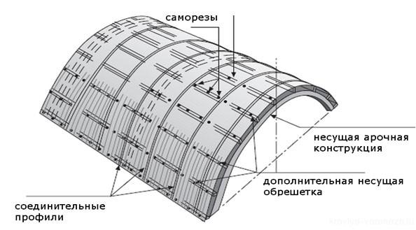 navesy-iz-polikarbonata6